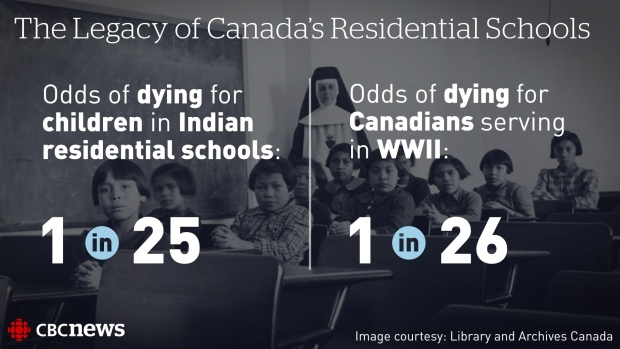 The Truth and Reconciliation Commission on Canada's Indian residential schools uses the term cultural genocide for what happened to the 150,000 or so aboriginal children and their families while the schools operated.